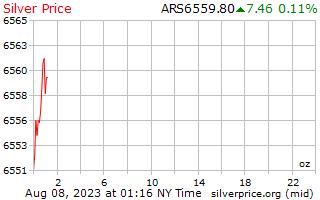 ราคาต่อออนซ์ใน Pesos ติเนียนเงิน 1 วัน