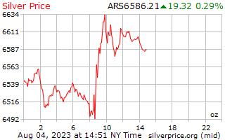 1 jour d'argent prix par once en Pesos argentins