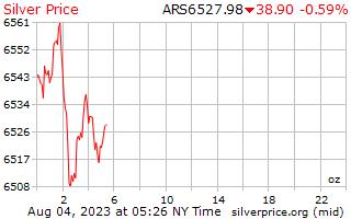 1 天银价格每盎司在阿根廷比索