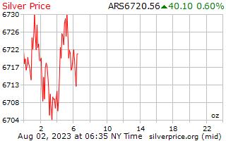 1 ngày bạc giá cho một Ounce trong Argentine Peso