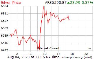 1 Tag Silber Preis pro Unze in argentinischen Pesos