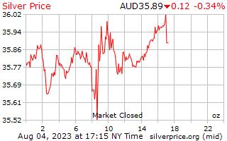 ราคาต่อออนซ์ในดอลลาร์ออสเตรเลียเงิน 1 วัน