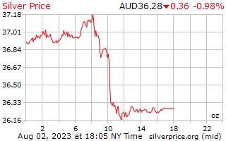 1 hari perak harga per ons dalam dolar Australia