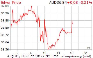 يوم 1 الفضة سعر الاونصة بالدولار الأسترالي