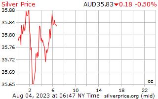 1 giorno in argento prezzo per oncia in dollari australiani