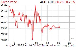 1 दिन चांदी के दाम प्रति औंस ऑस्ट्रेलियाई डॉलर में