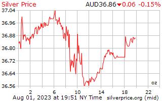 1 天银价格每盎司澳元