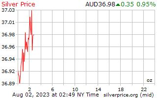 1 jour d'argent prix par once en Dollars australiens