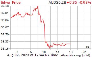 1 hari Perak harga per auns dalam dolar Australia