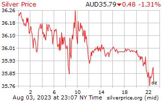 1 Tag Silber Preis pro Unze in australischen Dollar