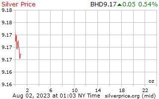 يوم 1 الفضة سعر أوقية (الاونصة) في البحرين دينار