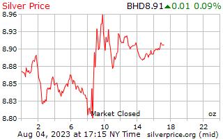 1 день серебро Цена за унцию в динар Бахрейна