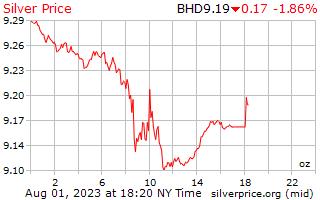Precio por onza en Bahrain Dinar de plata de 1 día