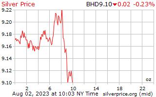 1 天银价格每盎司在巴林第纳尔