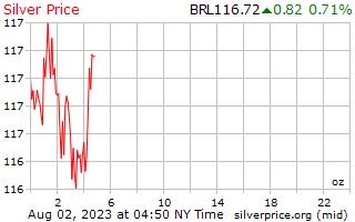 1 天銀價格每盎司在巴西雷亞爾