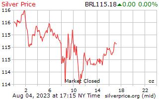 Precio por onza en reales de plata de 1 día