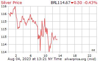 يوم 1 الفضة سعر أوقية (الاونصة) في ريال برازيلي