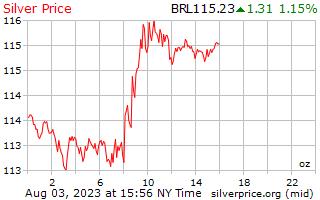 1 दिन चांदी के दाम प्रति औंस ब्राजील Reals में