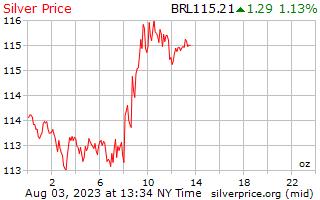 1 giorno in argento prezzo per oncia in Real brasiliani