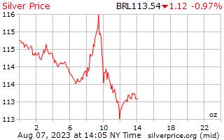 1 天银价格每盎司在巴西雷亚尔