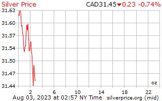 1 dag zilveren prijs per Ounce in Canadese Dollars