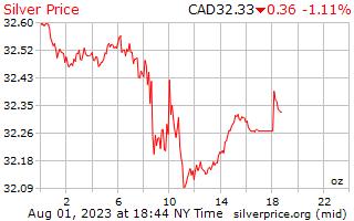 1 hari perak harga per ons dalam dolar Kanada