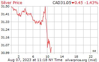 1 日シルバー カナダ ドル、1 オンス当たりの価格