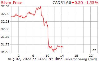 1 วันเงินราคาต่อออนซ์ในดอลลาร์แคนาดา