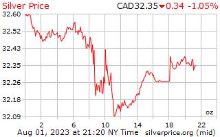 1 μέρα ασήμι τιμή ανά ουγγιά σε δολάρια Καναδά