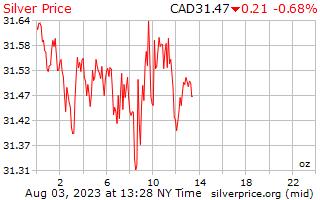1 Tag Silber Preis pro Unze in kanadischen Dollar