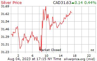 1 दिन चांदी के दाम प्रति औंस कनाडाई डॉलर में