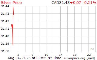 1 天银价格每盎司加元