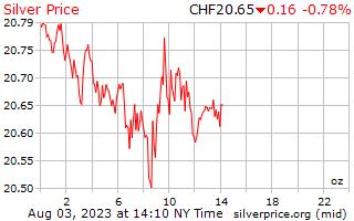 1 день серебро Цена за унцию в швейцарских франков
