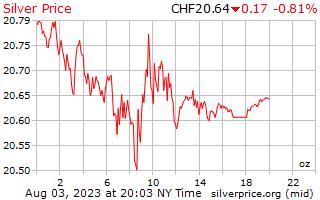 1 Tag Silber Preis pro Unze in Schweizer Franken