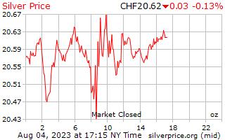 1 天银价格每盎司在瑞士瑞士法郎