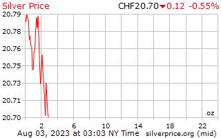 1 hari perak harga per ons di Swiss Franc Swiss