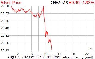 1 ngày bạc giá cho một Ounce trong Franc Thụy sĩ Thụy sĩ