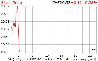1 dag zilveren prijs per Ounce in Zwitserse Zwitserse Franken