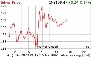 يوم 1 الفضة سعر أوقية (الاونصة) في يوان صيني