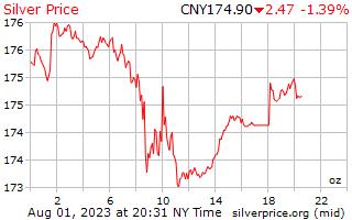 1 天银每盎司人民币价格