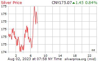1 दिन चांदी के दाम प्रति औंस में चीनी युआन