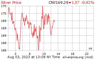 1 día de plata precio por onza en Yuan Chino