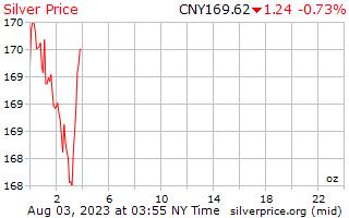 1 dag zilveren prijs per Ounce in Chinese Yuan
