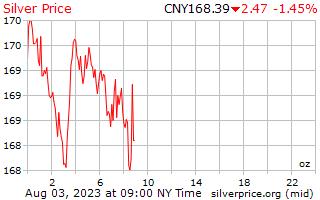 1 jour d'argent prix par once en yuans chinois