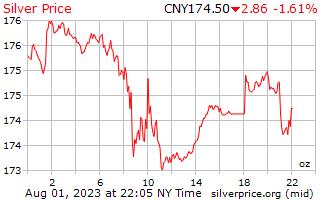 1 Tag Silber Preis pro Unze in Chinesische Yuan