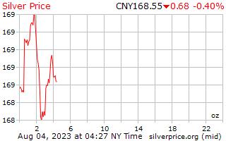 Preço por onça em chinês Yuan de prata de 1 dia