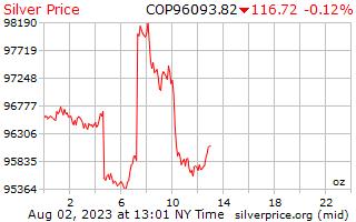 1 Tag Silber Preis pro Unze in kolumbianischen Pesos