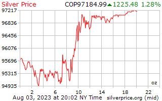 1 天银价格每盎司在哥伦比亚比索