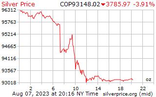 1 ngày bạc giá cho một Ounce trong Peso Côlômbia
