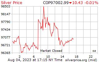 1 giorno in argento prezzo per oncia in Pesos colombiani